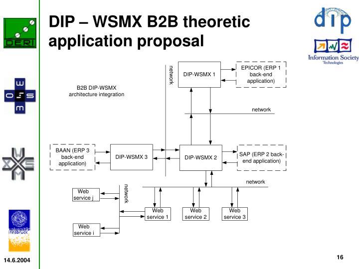 DIP – WSMX B2B theoretic application proposal