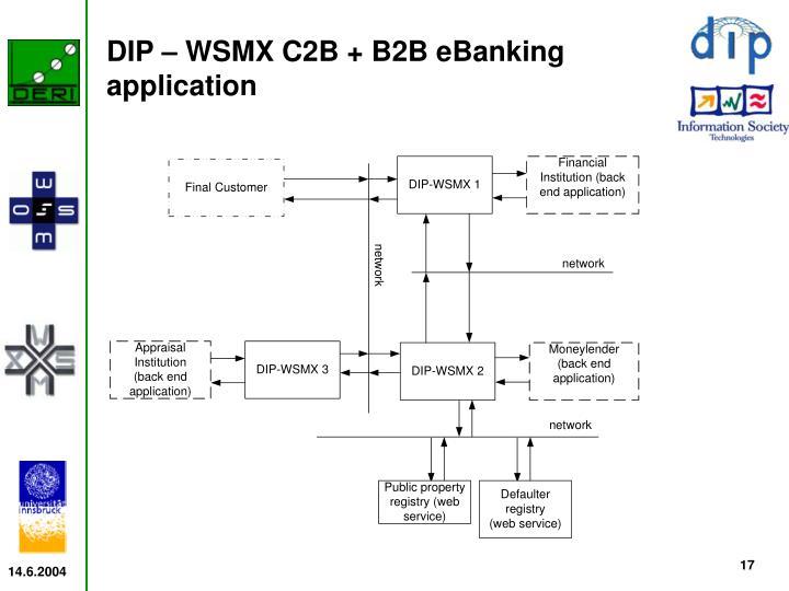 DIP – WSMX C2B + B2B eBanking application