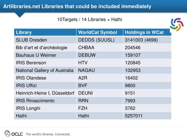 Artlibraries.net Libraries that could be included immediately