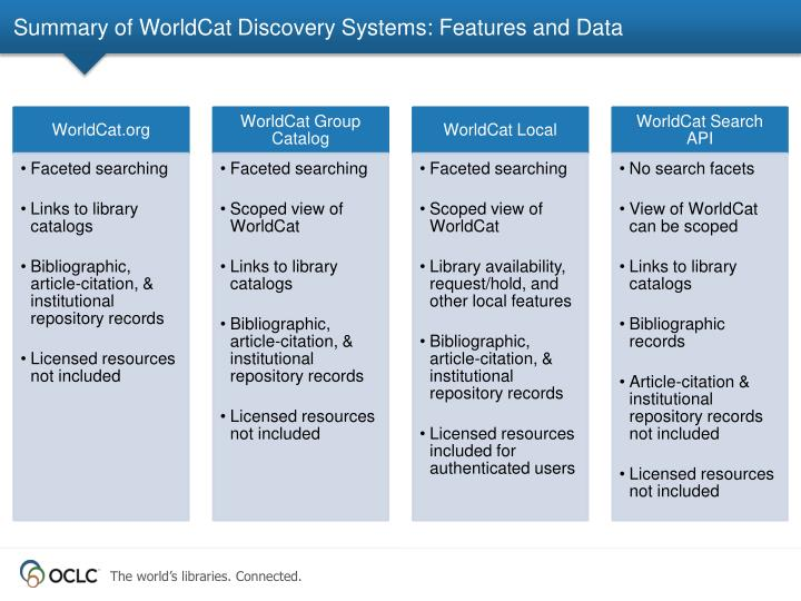 Summary of WorldCat Discovery Systems: Features and Data