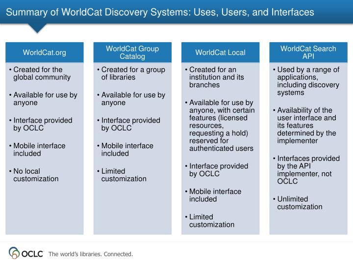Summary of WorldCat Discovery Systems: Uses, Users, and Interfaces