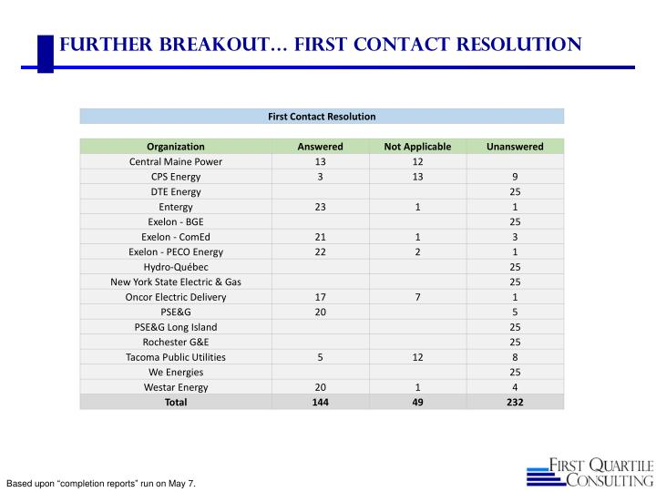 Further Breakout… First Contact Resolution