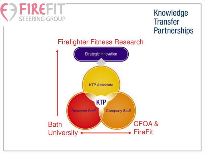 Firefighter Fitness Research