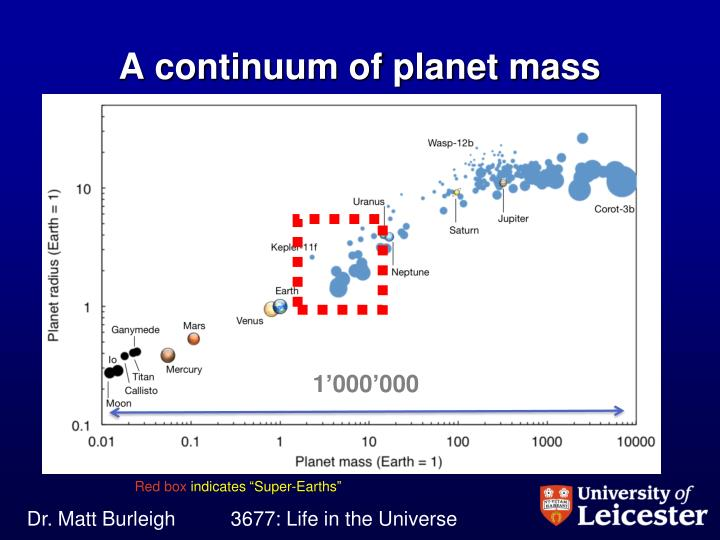 A continuum of planet mass