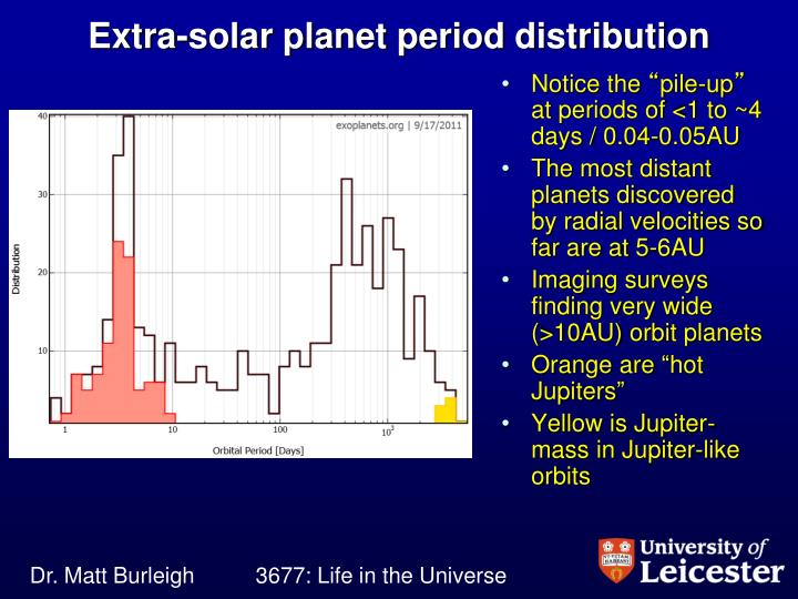 Extra-solar planet period distribution