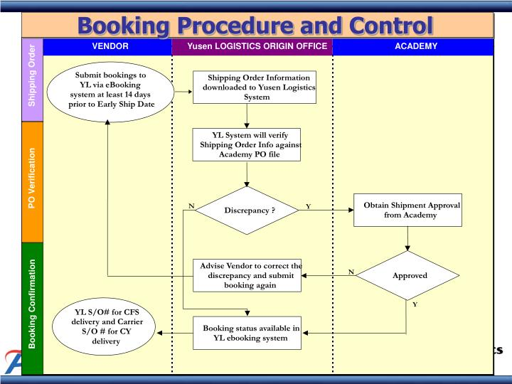 Booking Procedure and Control