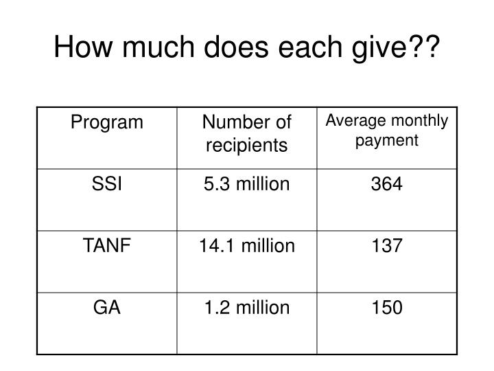 How much does each give??