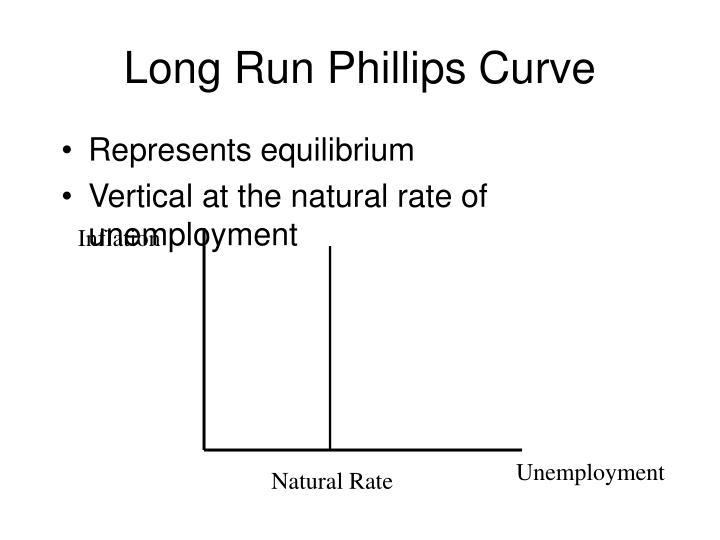 Long Run Phillips Curve