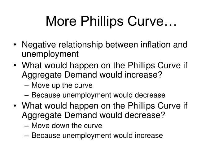 More Phillips Curve…