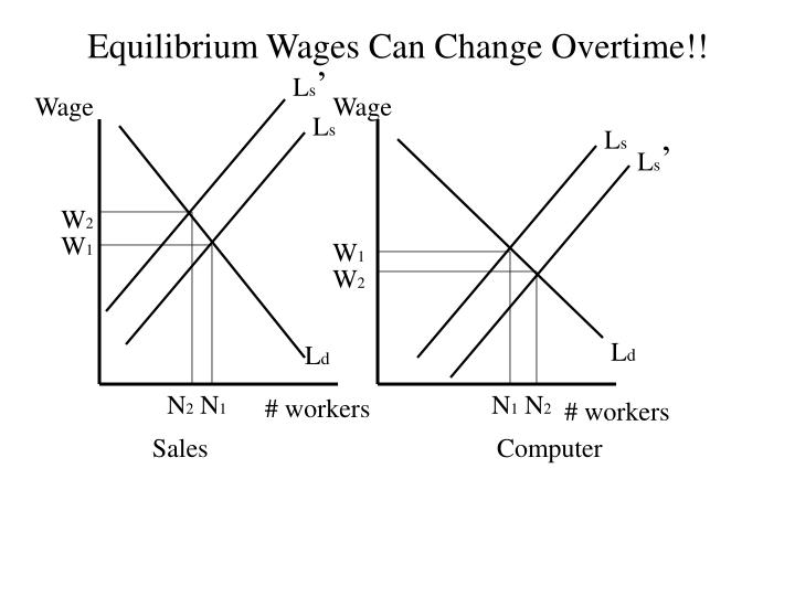 Equilibrium Wages Can Change Overtime!!