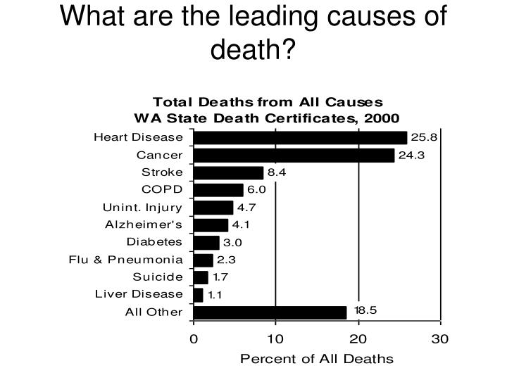 What are the leading causes of death?