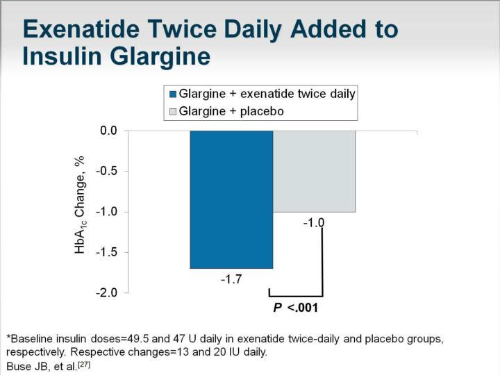 Exenatide Twice Daily Added to Insulin Glargine