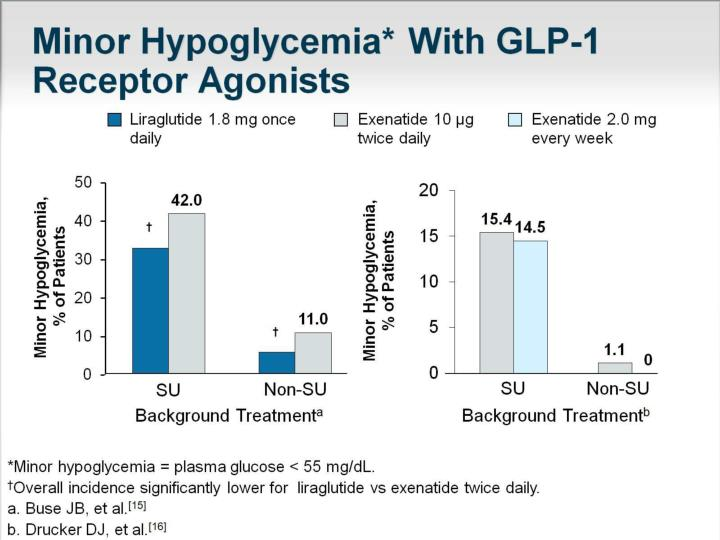 Minor Hypoglycemia* With GLP-1 Receptor Agonists