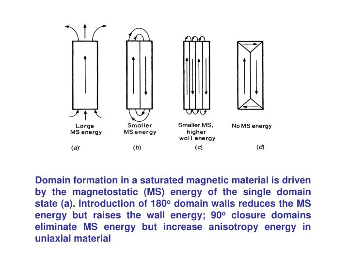 Domain formation in a saturated magnetic material is driven by the magnetostatic (MS) energy of the single domain state (a). Introduction of 180