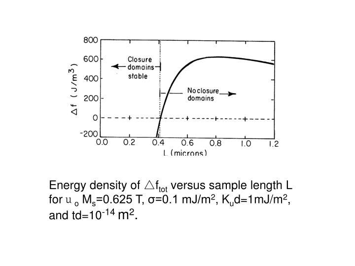 Energy density of △f