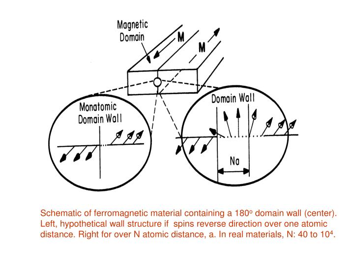 Schematic of ferromagnetic material containing a 180