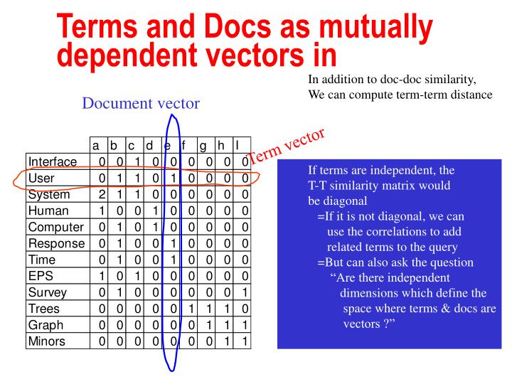 Terms and Docs as mutually dependent vectors in