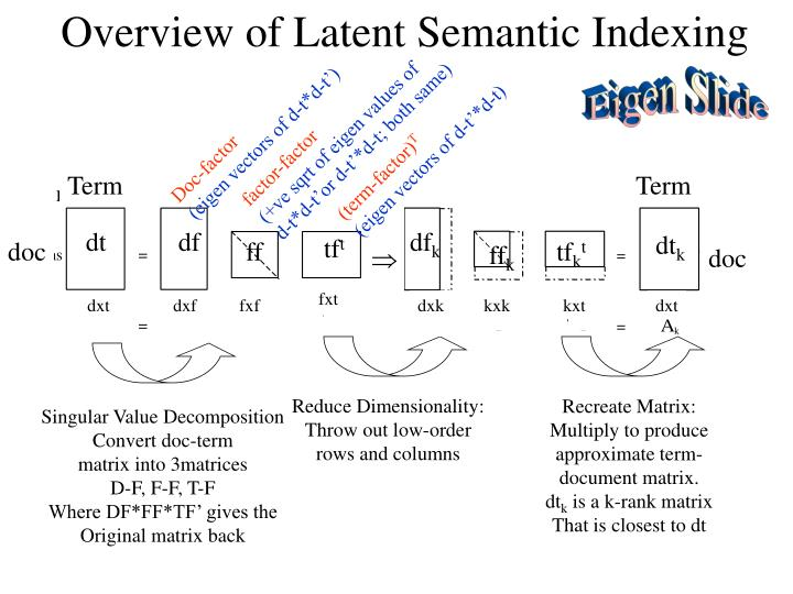 Overview of Latent Semantic Indexing