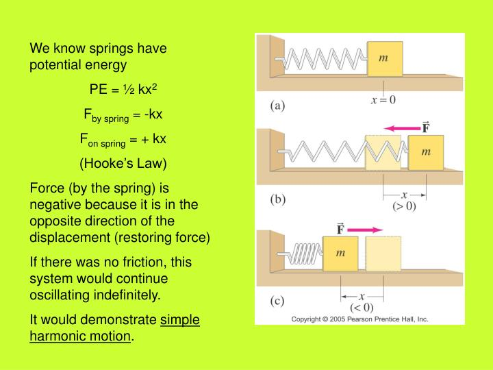 We know springs have potential energy