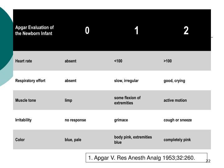 1. Apgar V. Res Anesth Analg 1953;32:260.