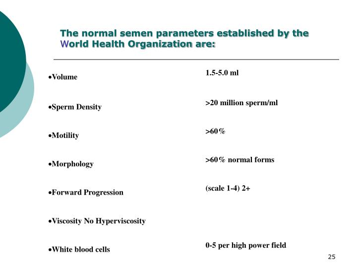 The normal semen parameters established by the