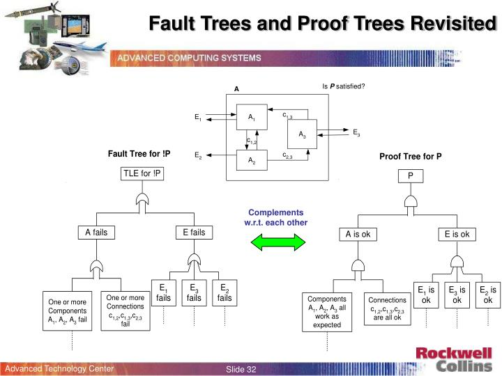 Fault Trees and Proof Trees Revisited