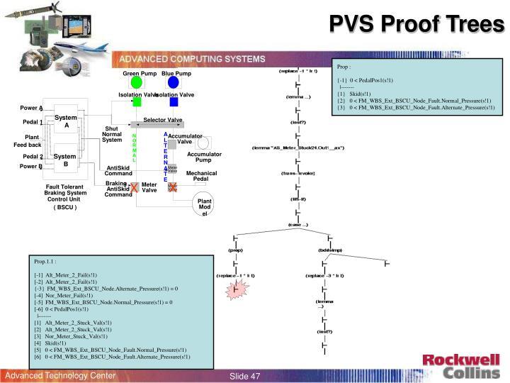 PVS Proof Trees
