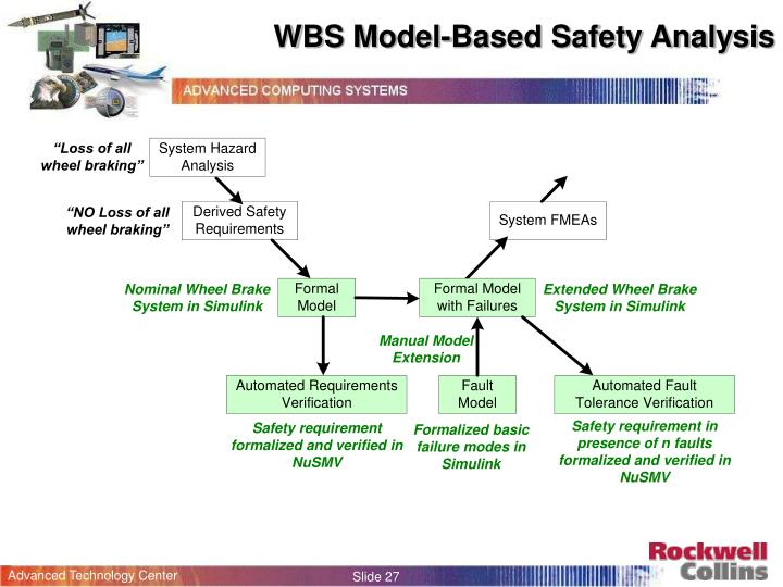 WBS Model-Based Safety Analysis