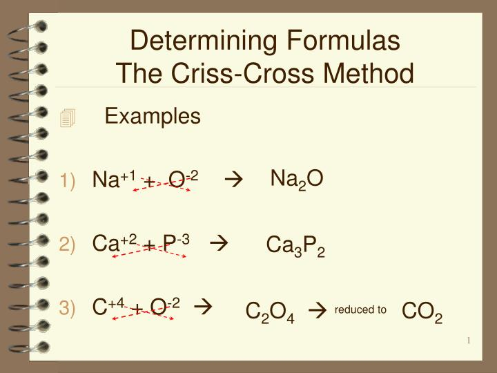 Ppt determining formulas the criss-cross method powerpoint.