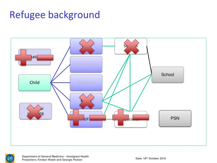 Refugee background