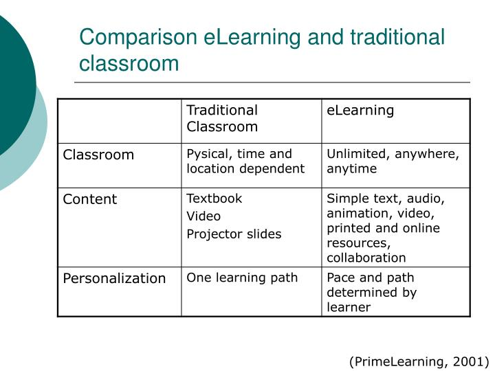 Comparison eLearning and traditional classroom
