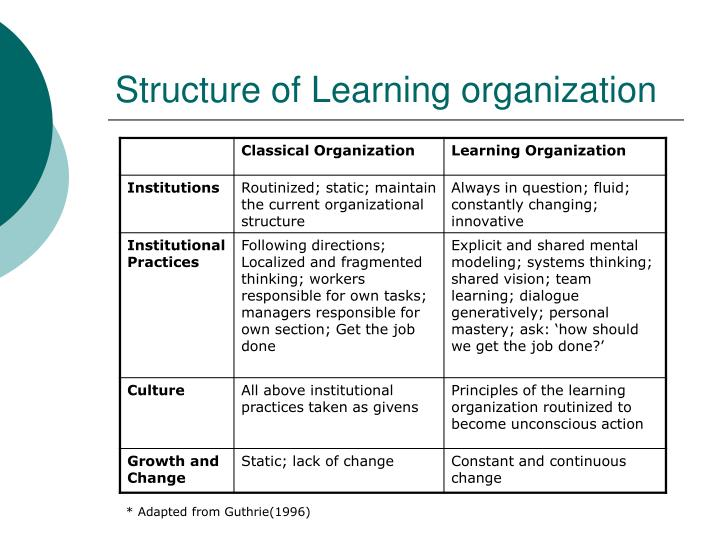 Structure of Learning organization