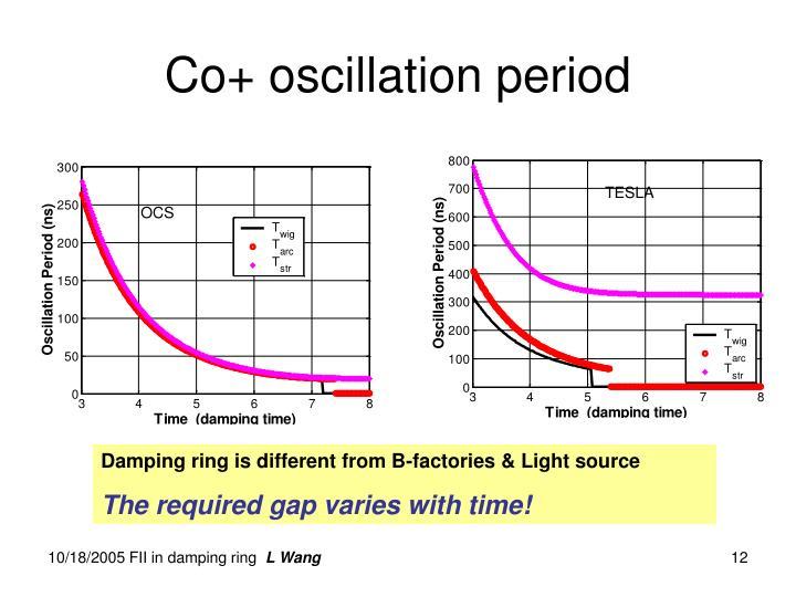 Co+ oscillation period