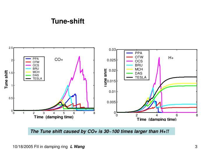 Tune-shift