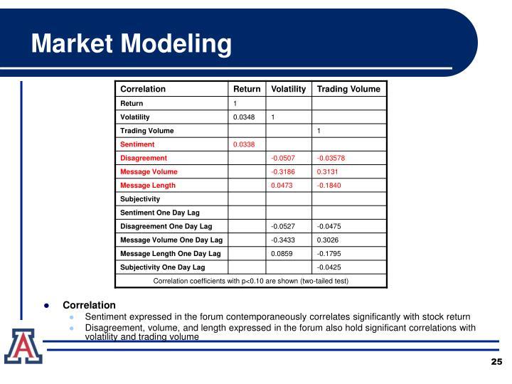 Market Modeling