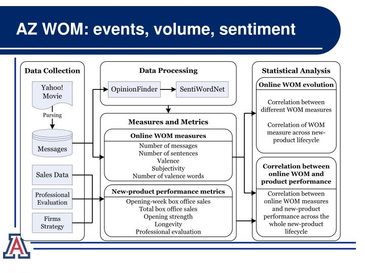 AZ WOM: events, volume, sentiment
