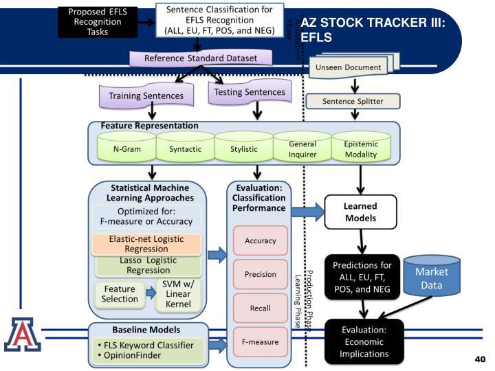 AZ STOCK TRACKER III: