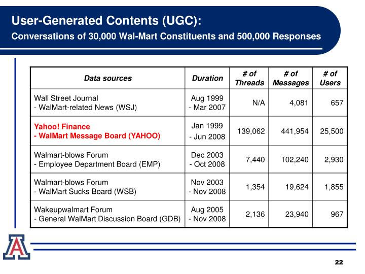 User-Generated Contents (UGC):