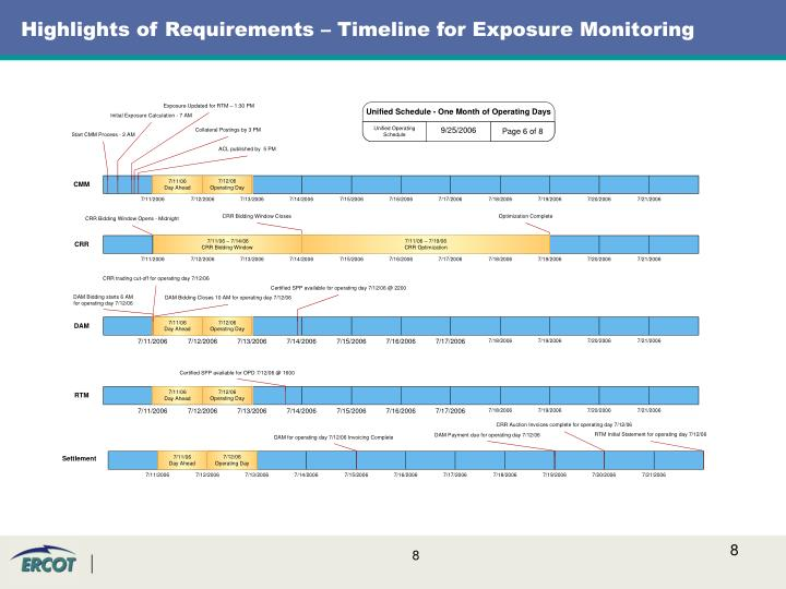 Highlights of Requirements – Timeline for Exposure Monitoring