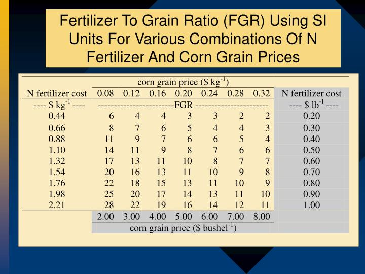 Fertilizer To Grain Ratio (FGR) Using SI Units For Various Combinations Of N Fertilizer And Corn Grain Prices