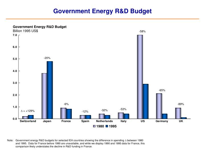 Government Energy R&D Budget