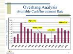 overhang analysis available cash investment rate