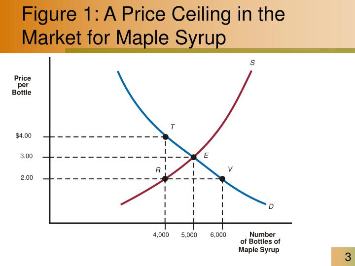 Figure 1 a price ceiling in the market for maple syrup