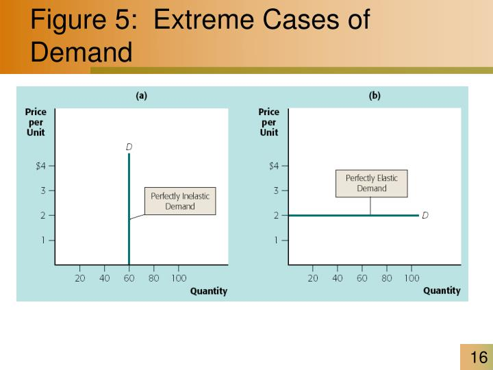 Figure 5:  Extreme Cases of Demand