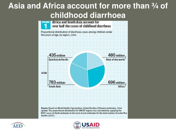 Asia and Africa account for more than ¾ of childhood diarrhoea