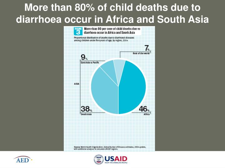 More than 80% of child deaths due to diarrhoea occur in Africa and South Asia