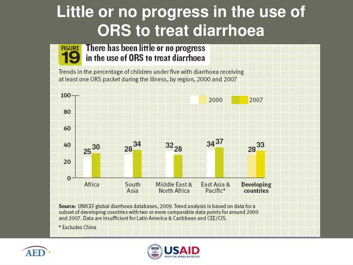 Little or no progress in the use of ORS to treat diarrhoea