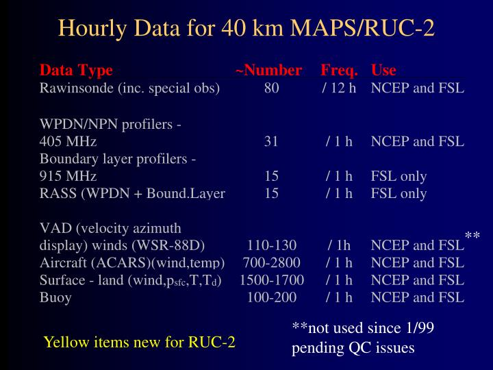 Hourly Data for 40 km MAPS/RUC-2