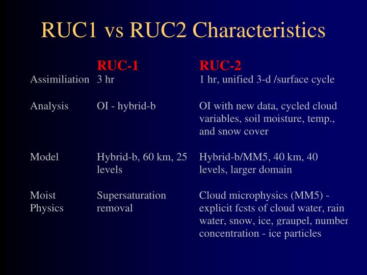 RUC1 vs RUC2 Characteristics