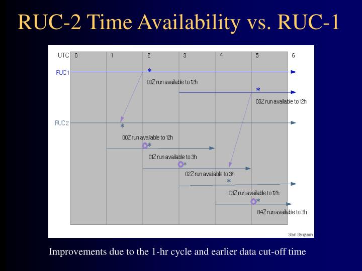 RUC-2 Time Availability vs. RUC-1
